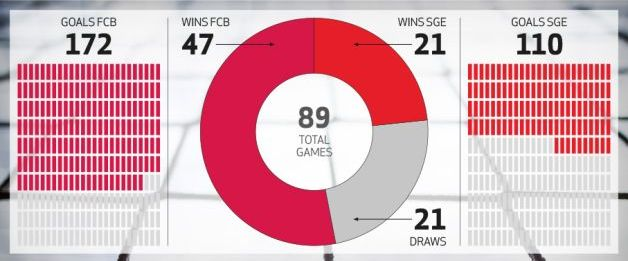 Bayern Eintracht History