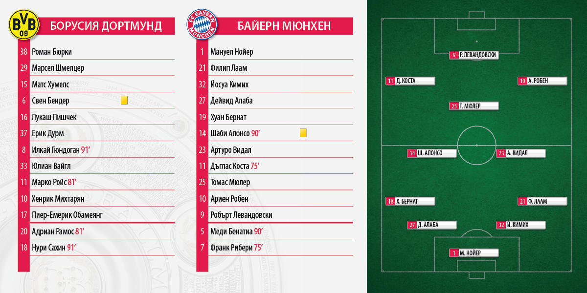 Bundesliga_BVB_FCB_0_0