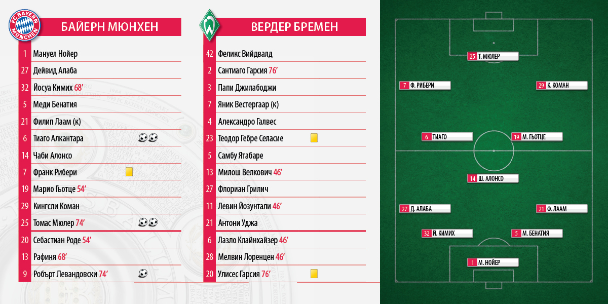 Bundesliga_FCB_WB_5_0