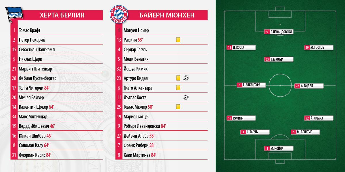 Bundesliga_Hertha_Bayern_0_2
