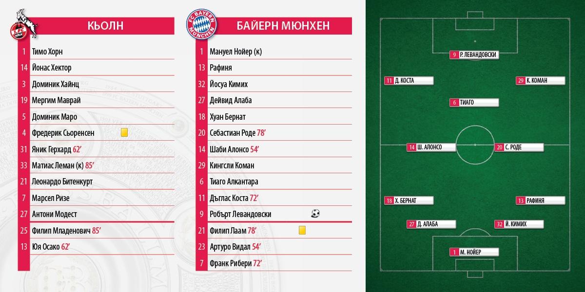 Bundesliga_KOE_FCB_0_1