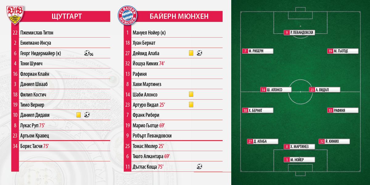 Bundesliga_Stuttgrat_Bayern_1_3