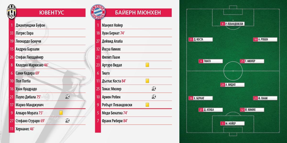 Juve_Bayern_Ch_League_2_2