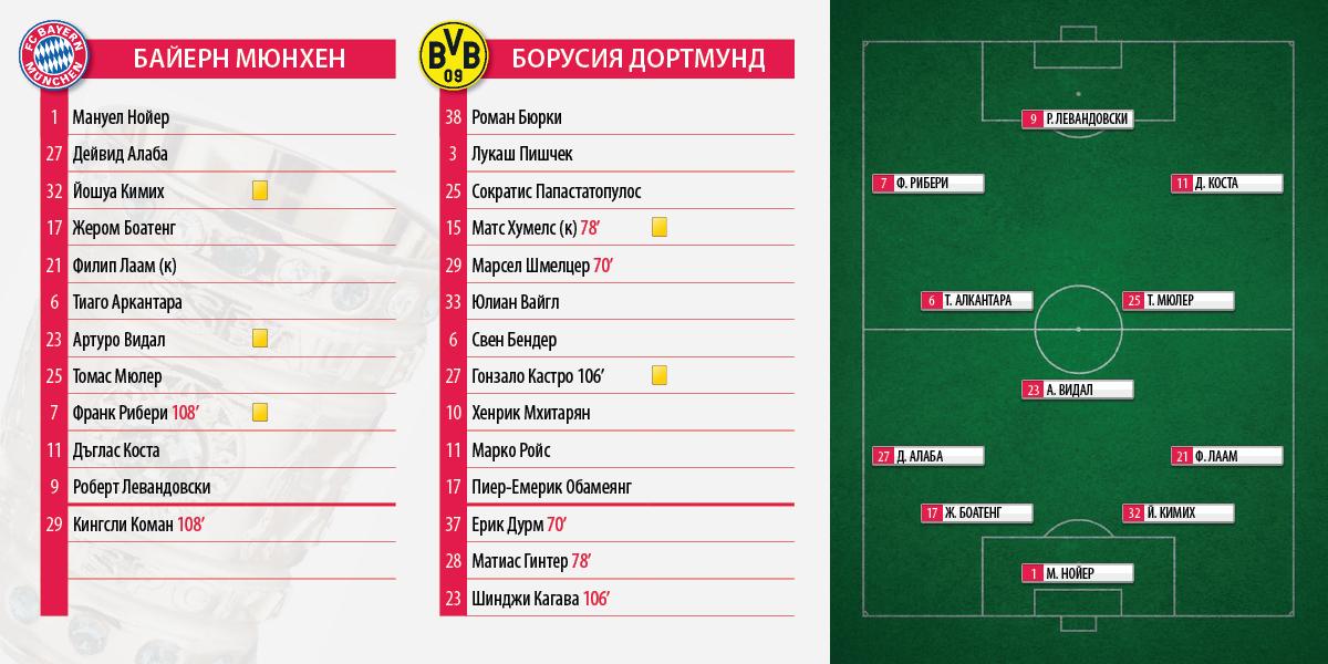 Pokal_Bayern_BVB_Final