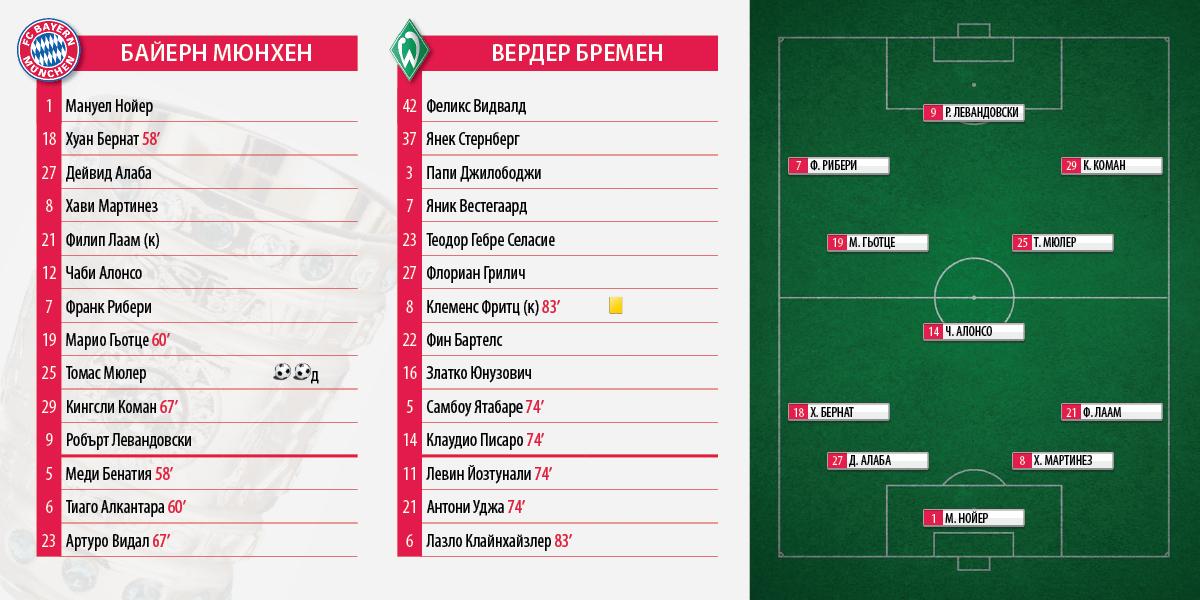 Pokal_Bayern_Werder_2_0