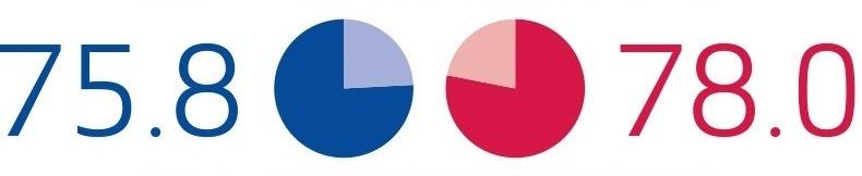 Shots Stopped Percentage