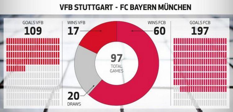 Stuttgart Bayern Stats