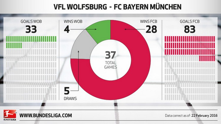 Wolf_Bayern_ Preview_Stats